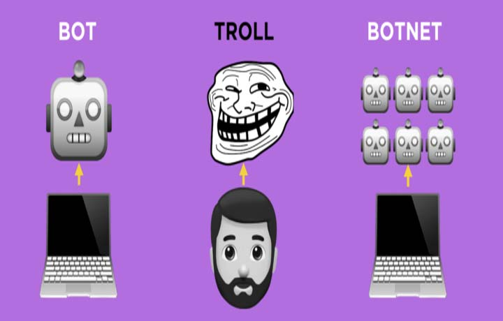 How to Identify Bots, Trolls and Botnets